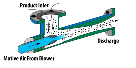 Fox Solids Conveying Eductors for Pneumatic Conveying with No Moving Parts