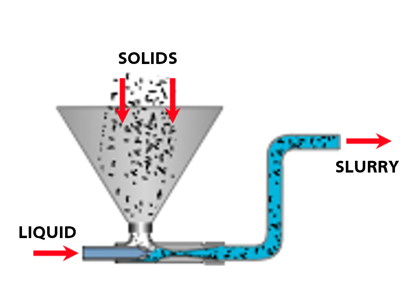 A simple, dry hopper above a slurry eductor