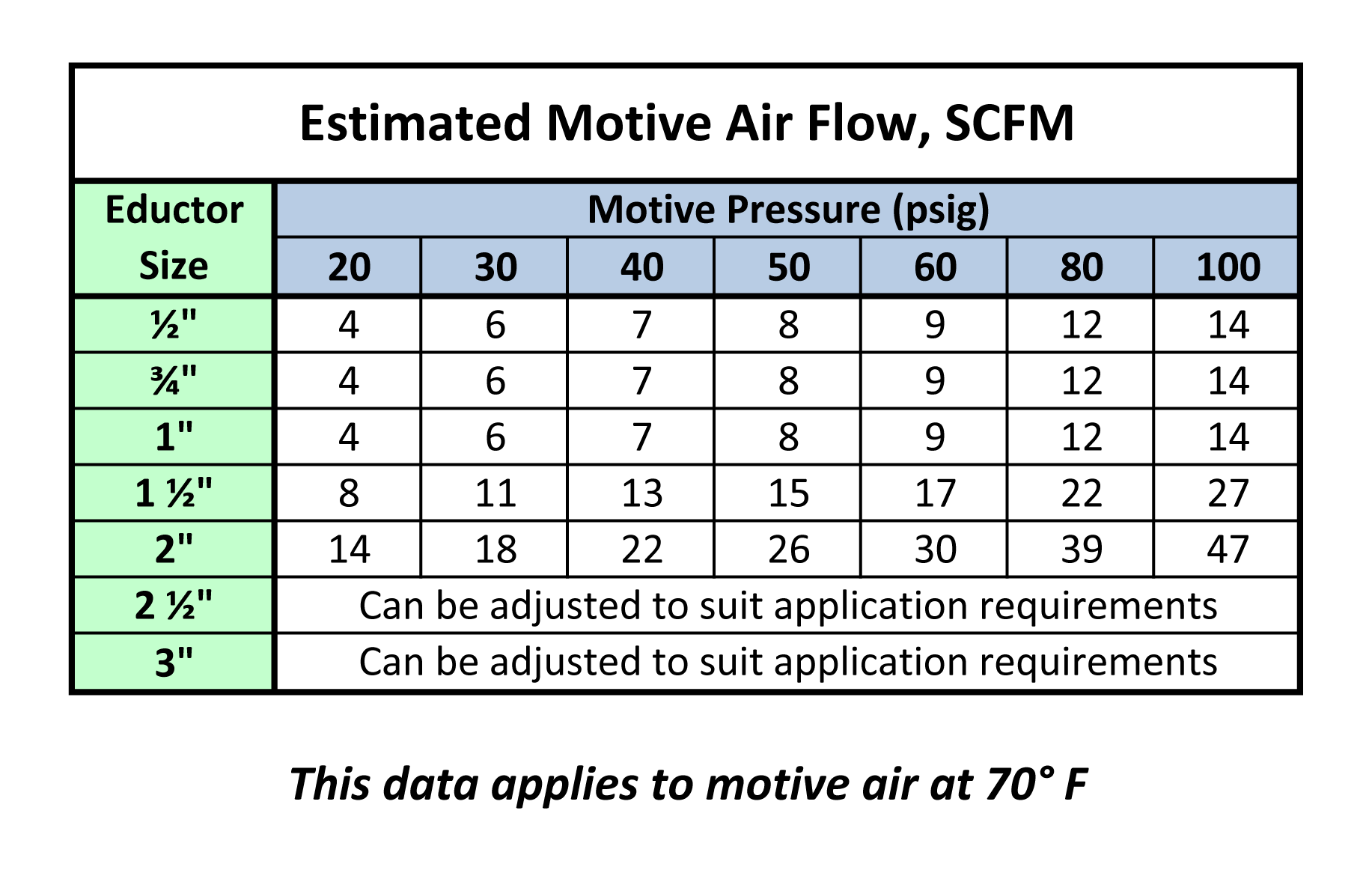 Estimated Motive Air Flow, SCFM