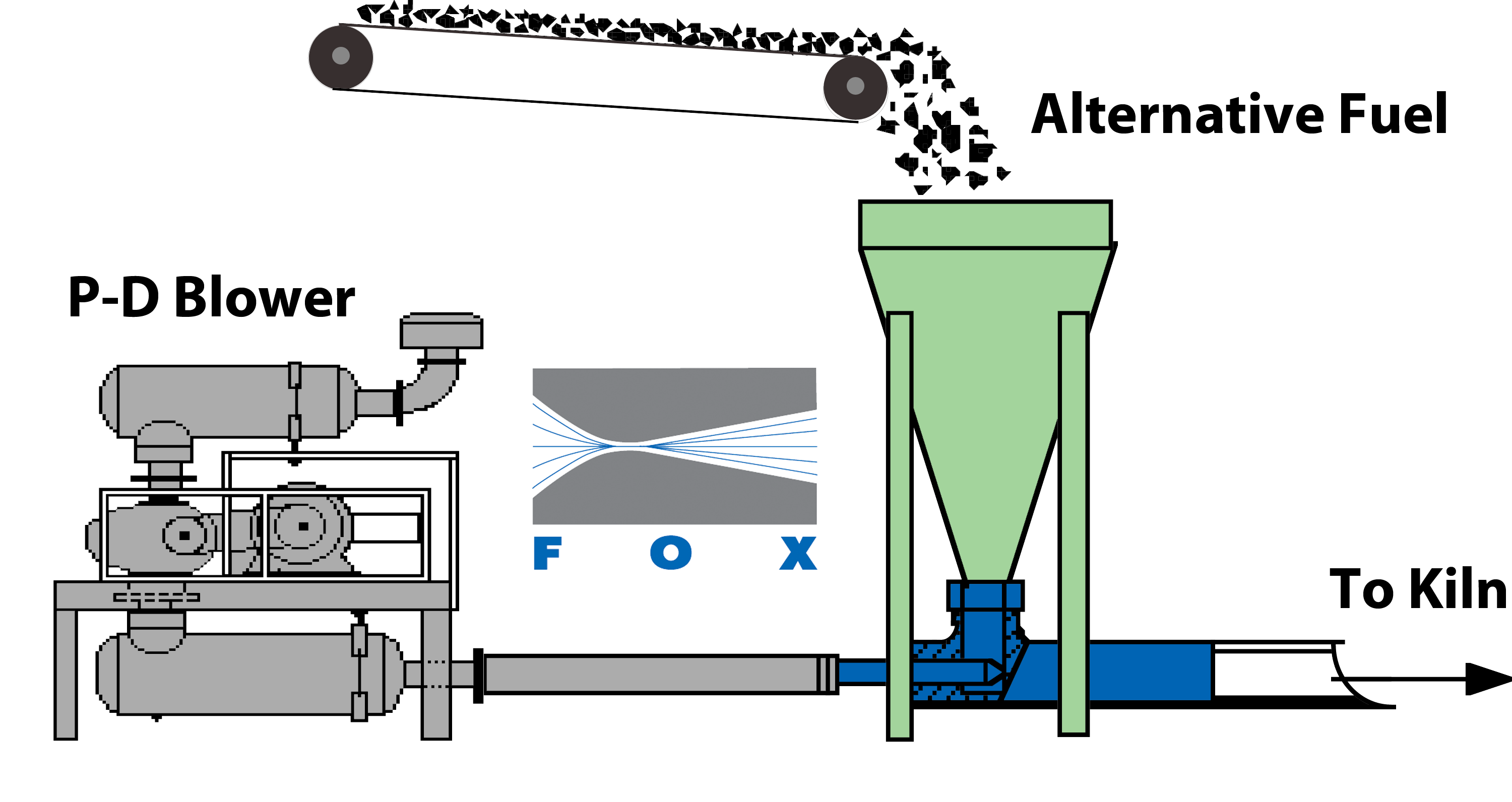 Injecting Alternative Fuels and Solid Waste into Cement Kilns with No Moving Parts with Fox Venturi Eductors