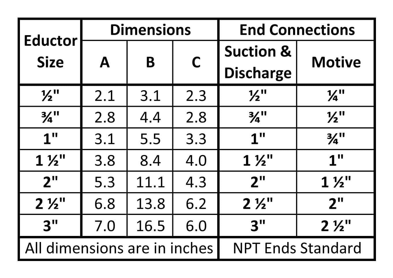 Fox PVC Liquid Eductors Dimensions