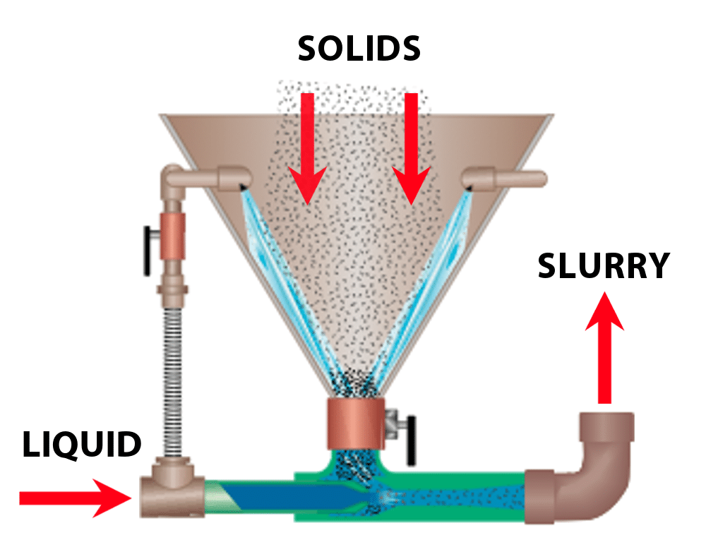 Some slurry applications require a washdown hopper, usually required with long downstream convey distances