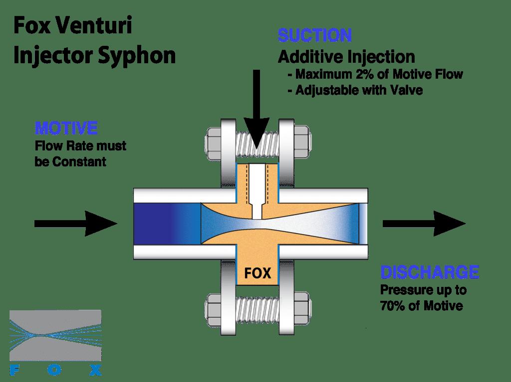 Fox Venturi Injector Syphon