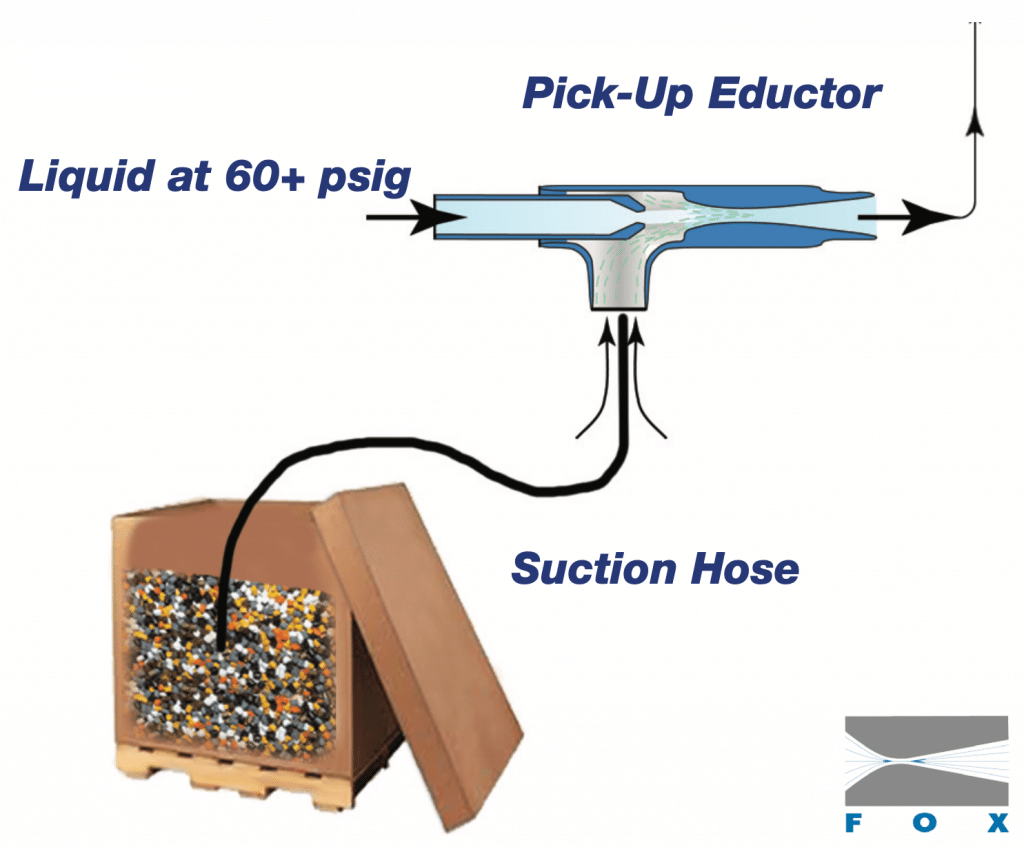 Fox Vacuum Pick Up Slurry Eductor Diagram
