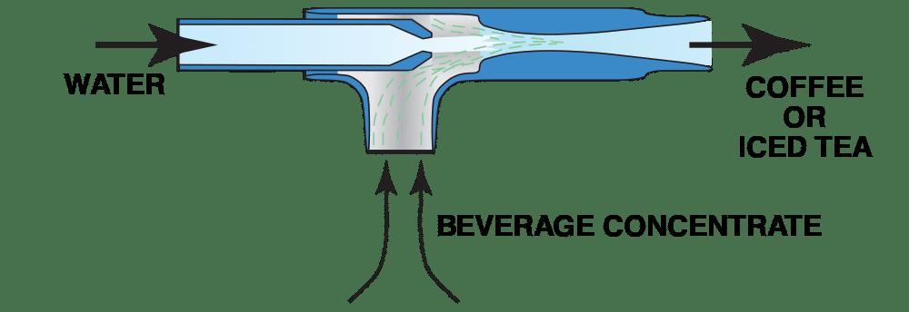 Fox Liquid Eductors for Coffee and Tea