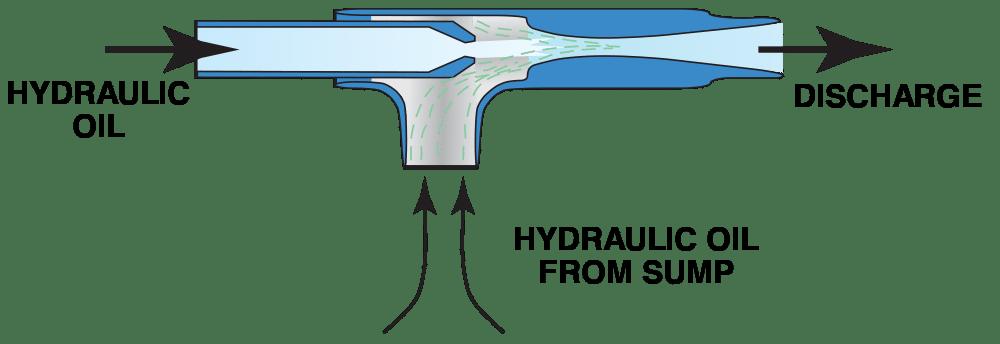 Fox Liquid Eductors for Hydraulic Oil