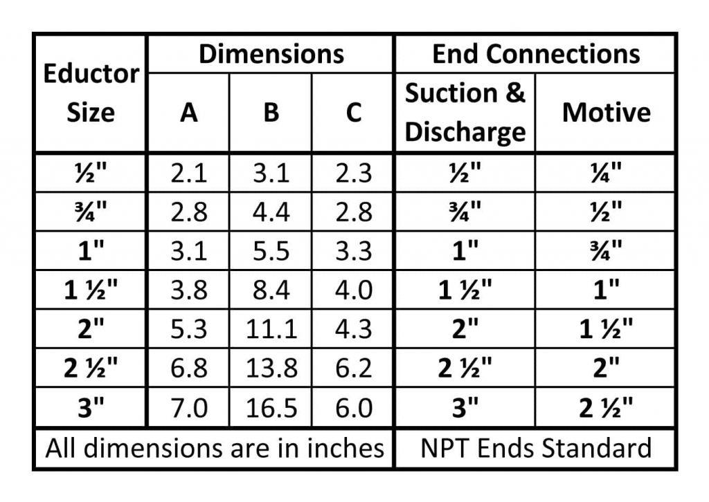 Fox PVC Liquid Eductors Dimensions