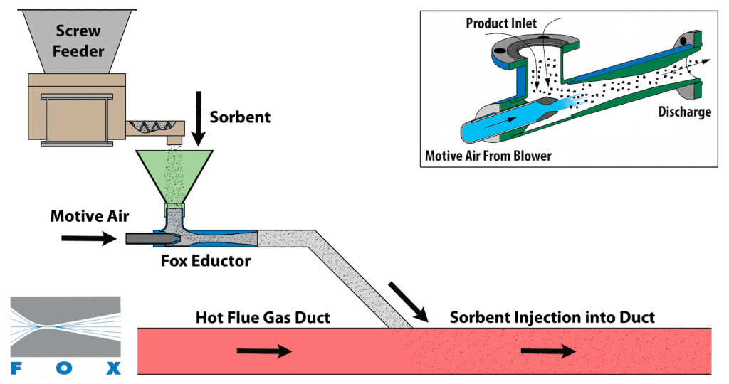 FGB Sorbent Injection Diagram