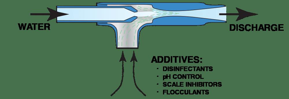 Fox Liquid Eductors at Water Treatment Plants