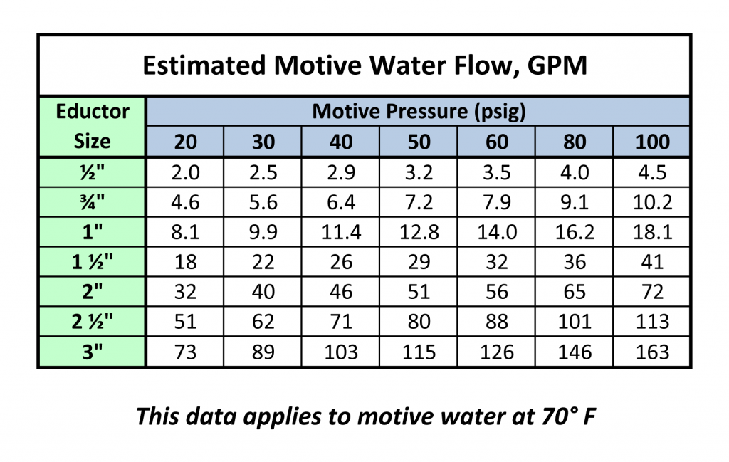 Estimated Motive Water Flow Rate