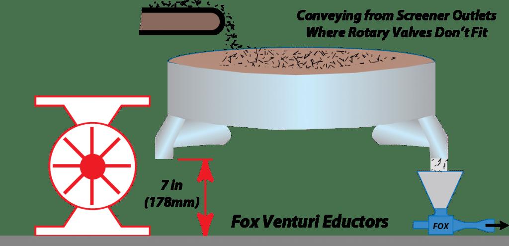 Fox Eductor Screener Clearance Height