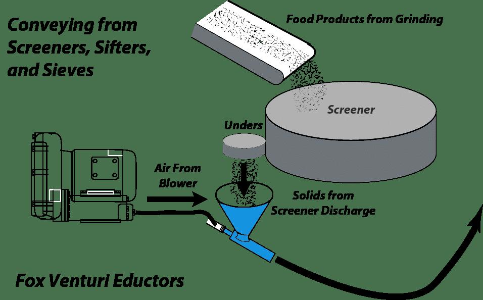 Eductor under Screener Discharge